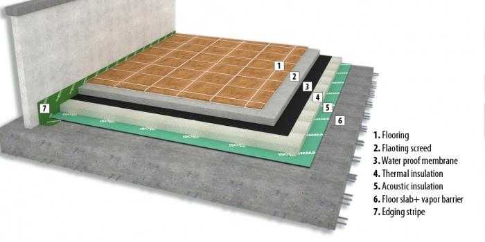 Podłoga pływająca czy mata akustyczna pod panele